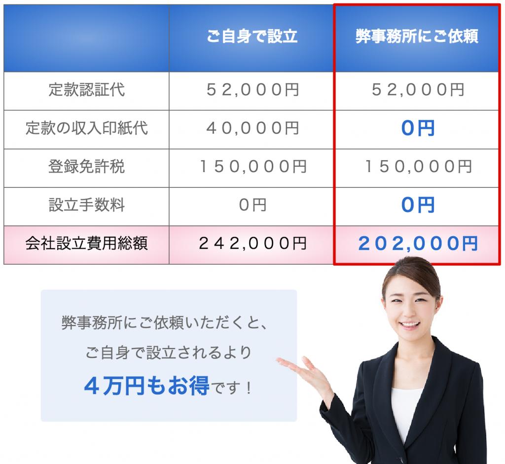 黒田公認会計士事務所 会社設立 価格