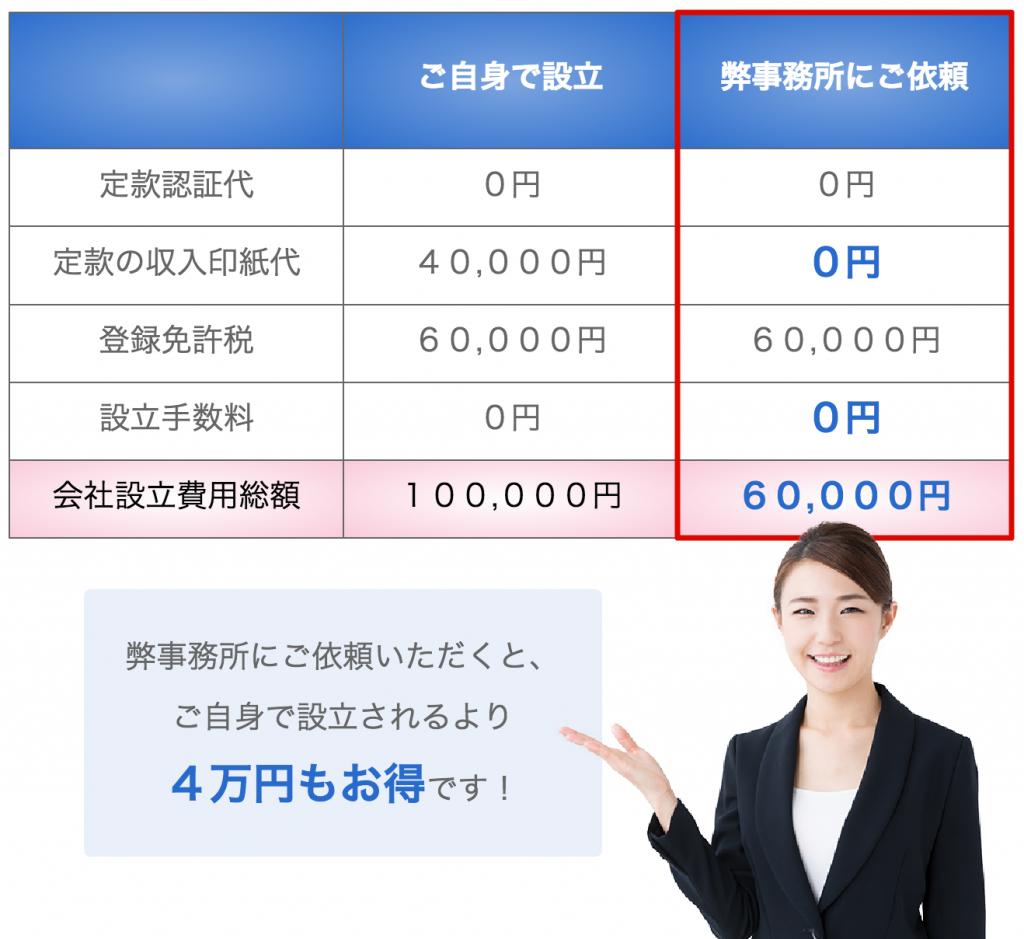 合同会社 会社設立費用 黒田公認会計士事務所