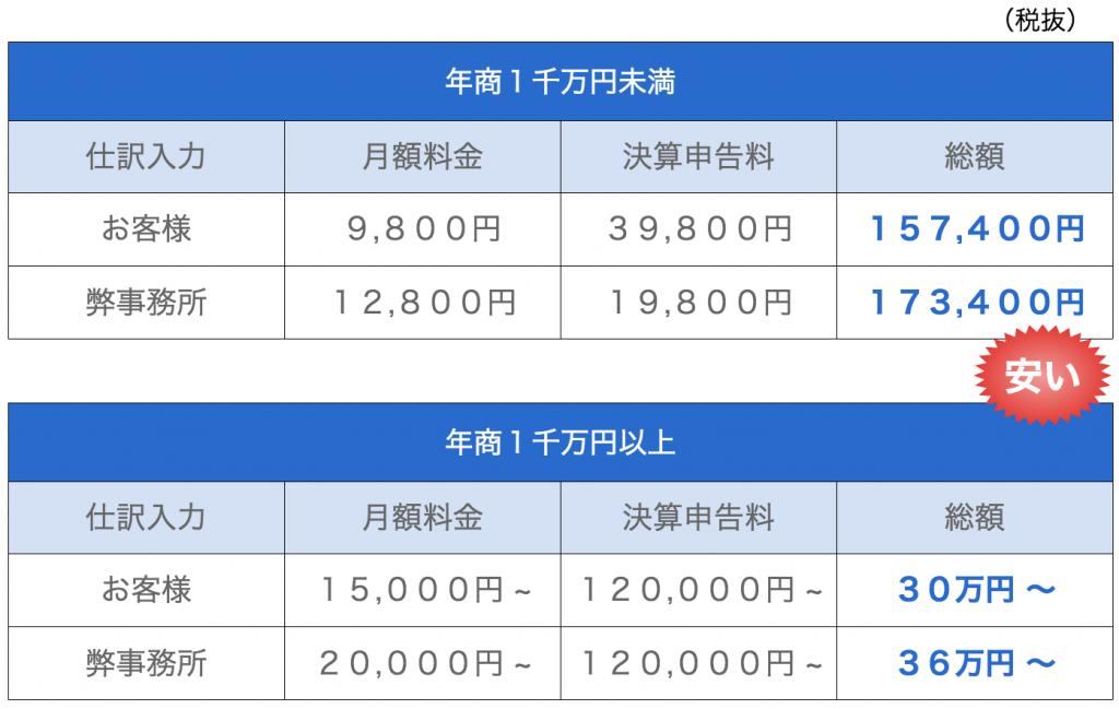 黒田公認会計士事務所 料金 価格 安い
