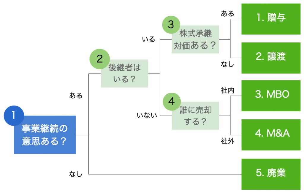 黒田公認会計士事務所 広島